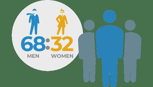 MEN 74:WOMAN 26