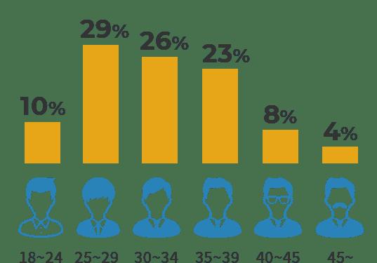 18~24 8% / 25~29 27% / 30~34 32% / 35~59 24% / 40~45 6% / 45~ 3%