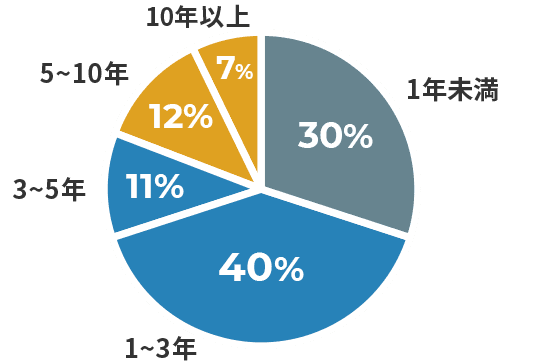 1年未満 43% / 1~3年 20% / 3~5年 12% / 5~10年 17% / 10年以上 8%