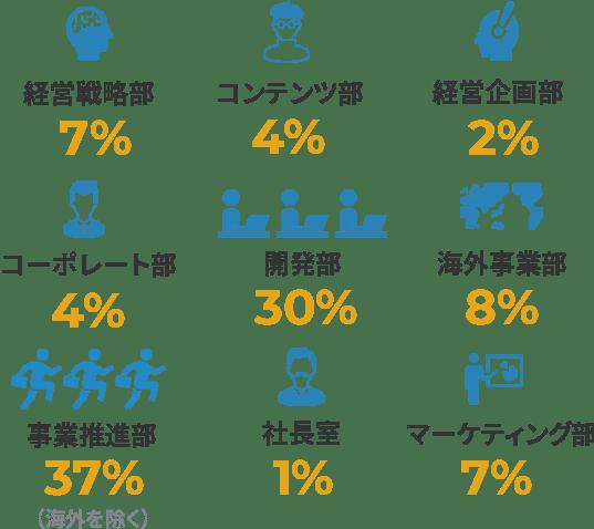 事業推進部 36% / マーケティング部 7% / コーポレート部 5% / 経営戦略部 4% / コンテンツ部 4% / 海外事業部 10% / 開発部 34%